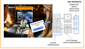 Il sistema di Push Notification & Marketing Automation di di Ipericus Italy